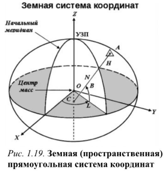 Спутниковые способы построения плановых геодезических сетей