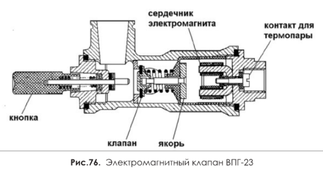Электромагнитный клапан ВПГ-23