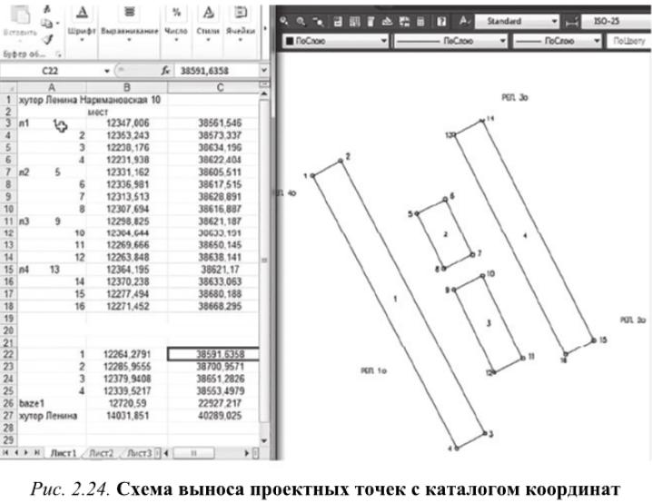 Схема выноса проектных точек с каталогом координат