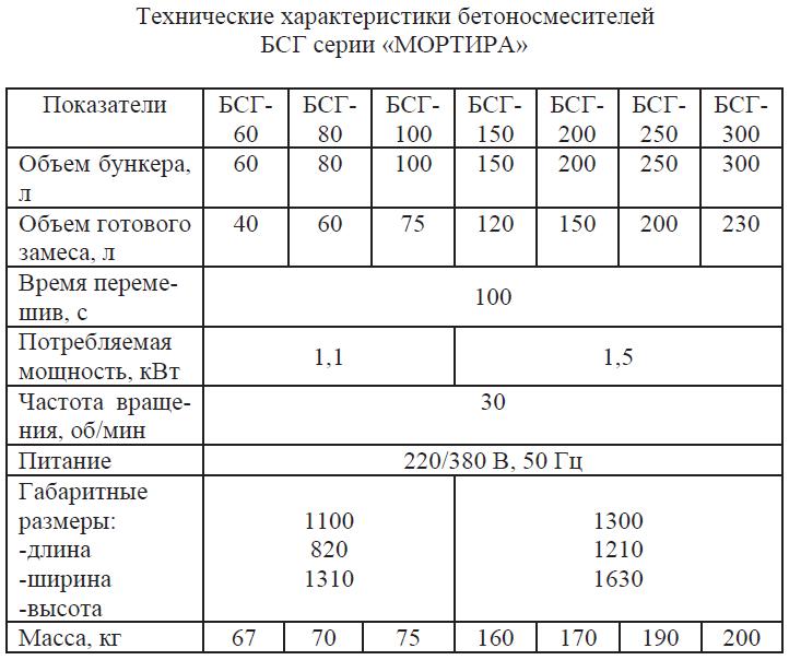 Технические характеристики бетоносмесителей БСГ серии МОРТИРА
