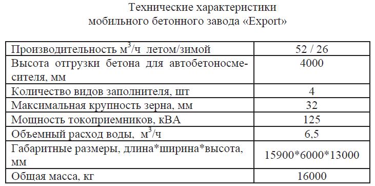 Технические характеристики мобильного бетонного завода Export