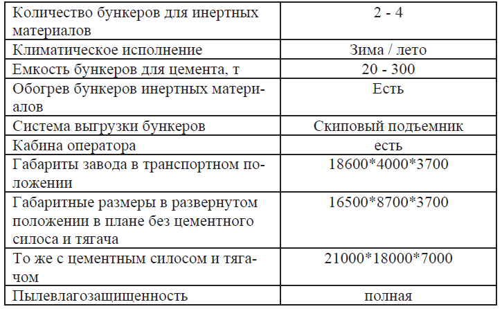 Технические характеристики мобильных бетонных заводов НПЦ СТРОЙТЕХ