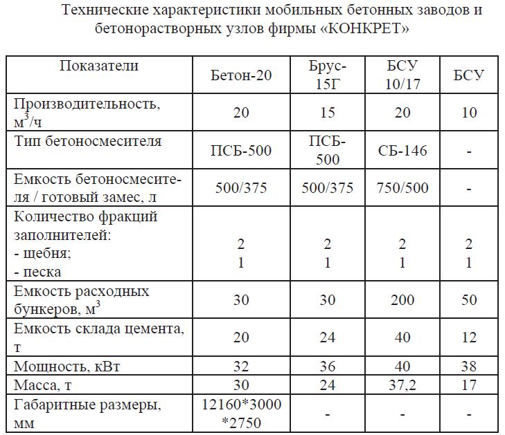 Технические характеристики мобильных бетонных заводов и бетонорастворных узлов фирмы КОНКРЕТ