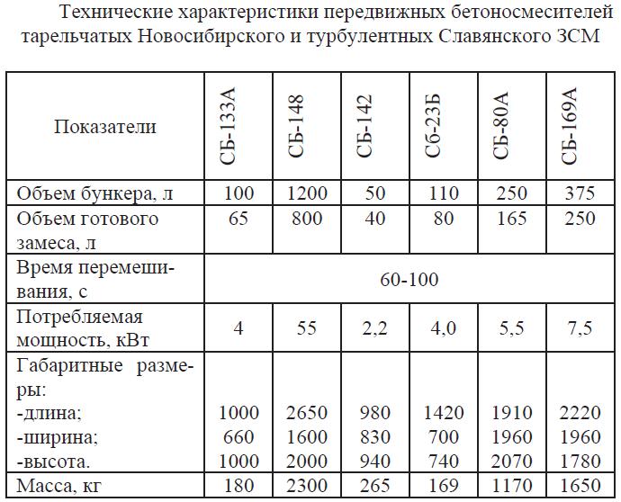 Технические характеристики передвижных бетоносмесителей тарельчатых Новосибирского и турбулентных Славянского ЗСМ