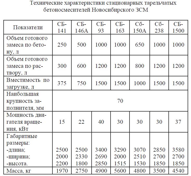 Технические характеристики стационарных тарельчатых бетоносмесителей Новосибирского ЗСМ